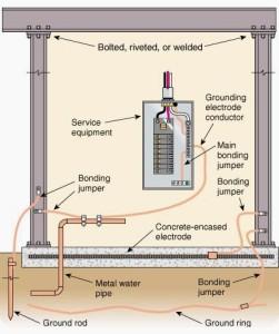 Grounding electrode system bus